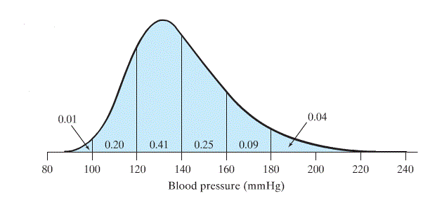 Range of systolic blood pressure in the population, taking the Gaussian or bell shaped distribution.